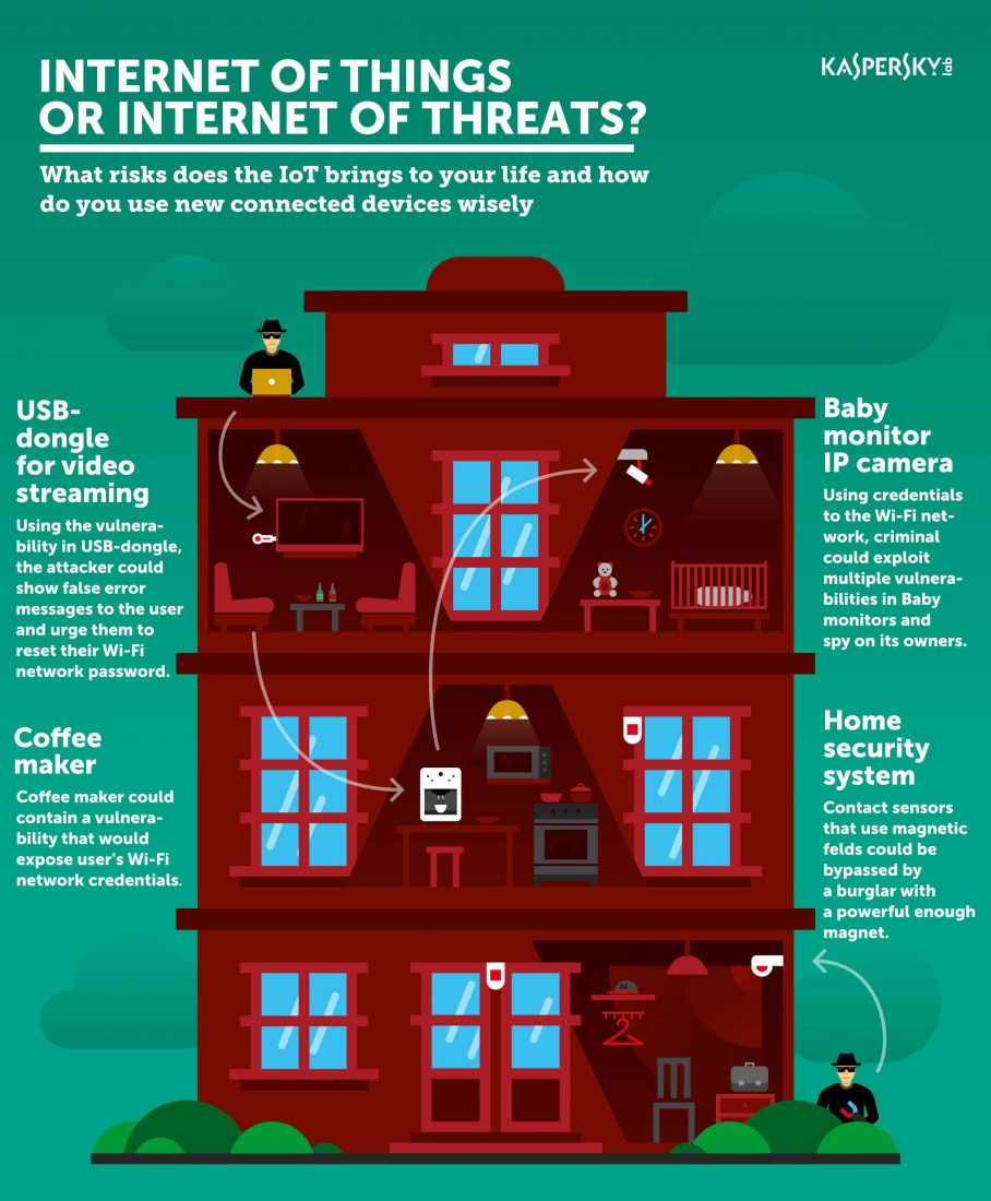 internet-of-things-kaspersky-lab