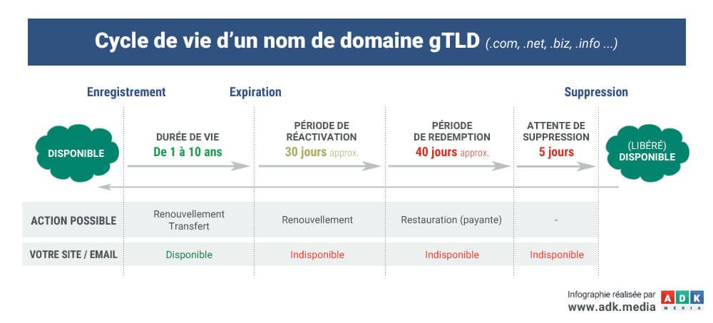 noms-de-domaine-cycle-de-vie-gtld-adk-media