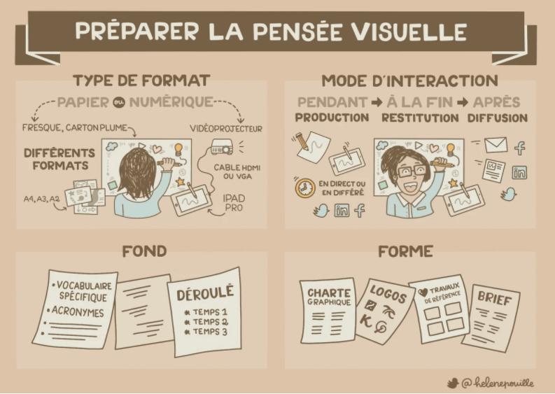 preparer-pensee-visuelle