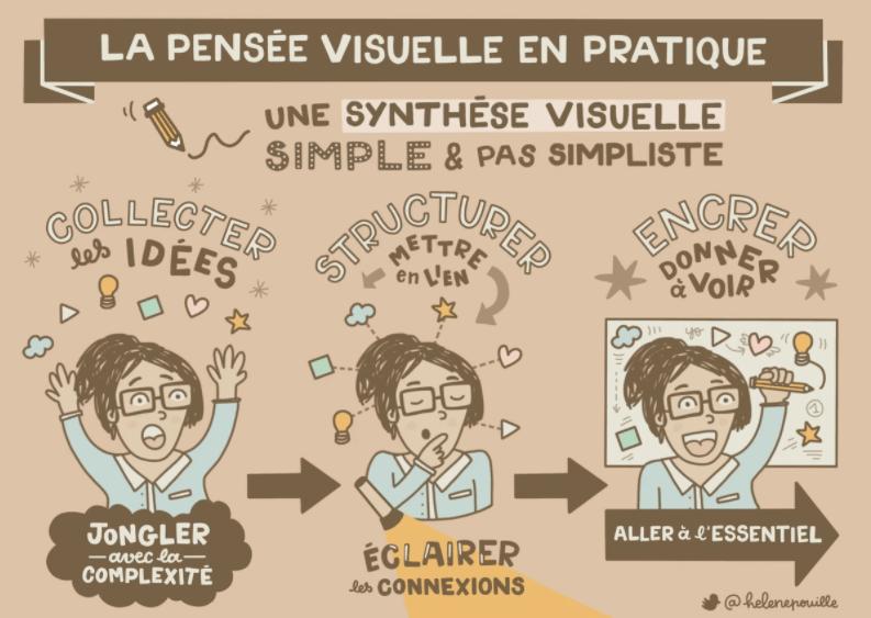 processus-pensee-visuelle