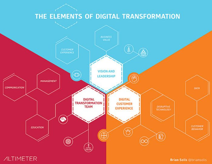 solis-digital-transformation-overview