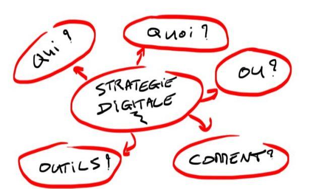Mettre en place une stratégie digitale en partant de zéro : Comment se lancer ?