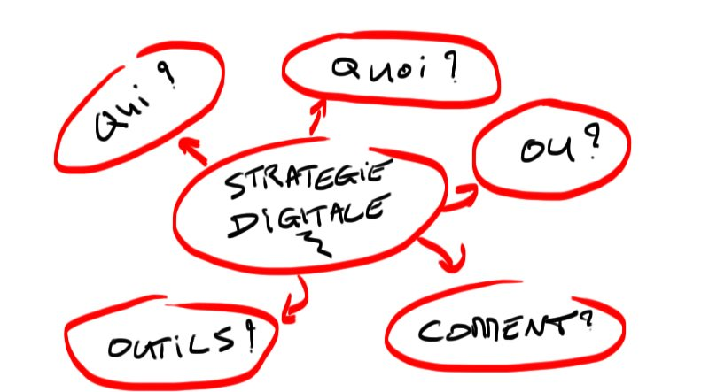 strategie-digitale