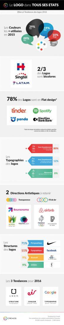 tendance-design-graphique-infographie-logos