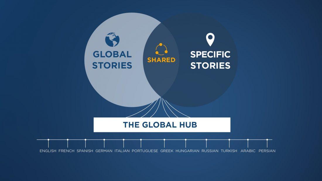 the_global_hub-euronews