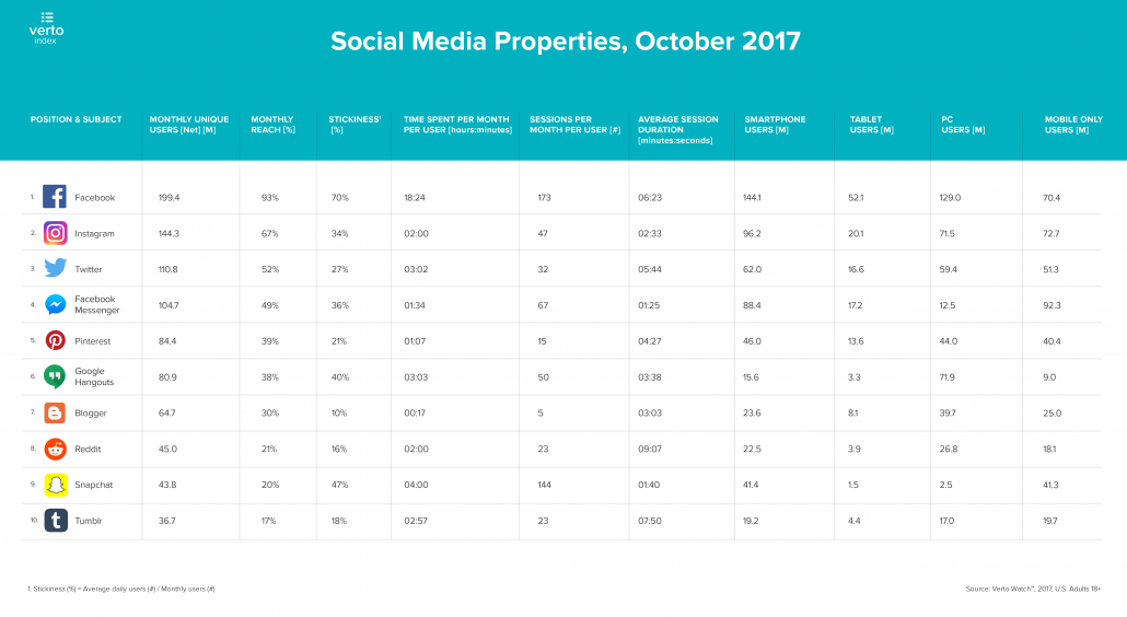 verto-analytics-index-social-media-2017-top-10