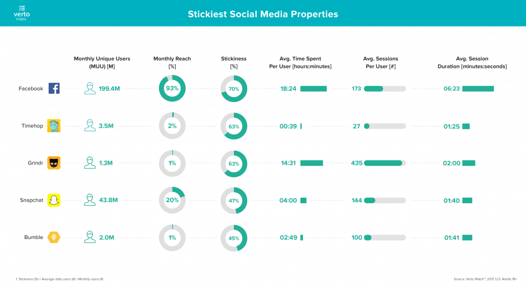 verto-analytics-index-social-media-stickiness