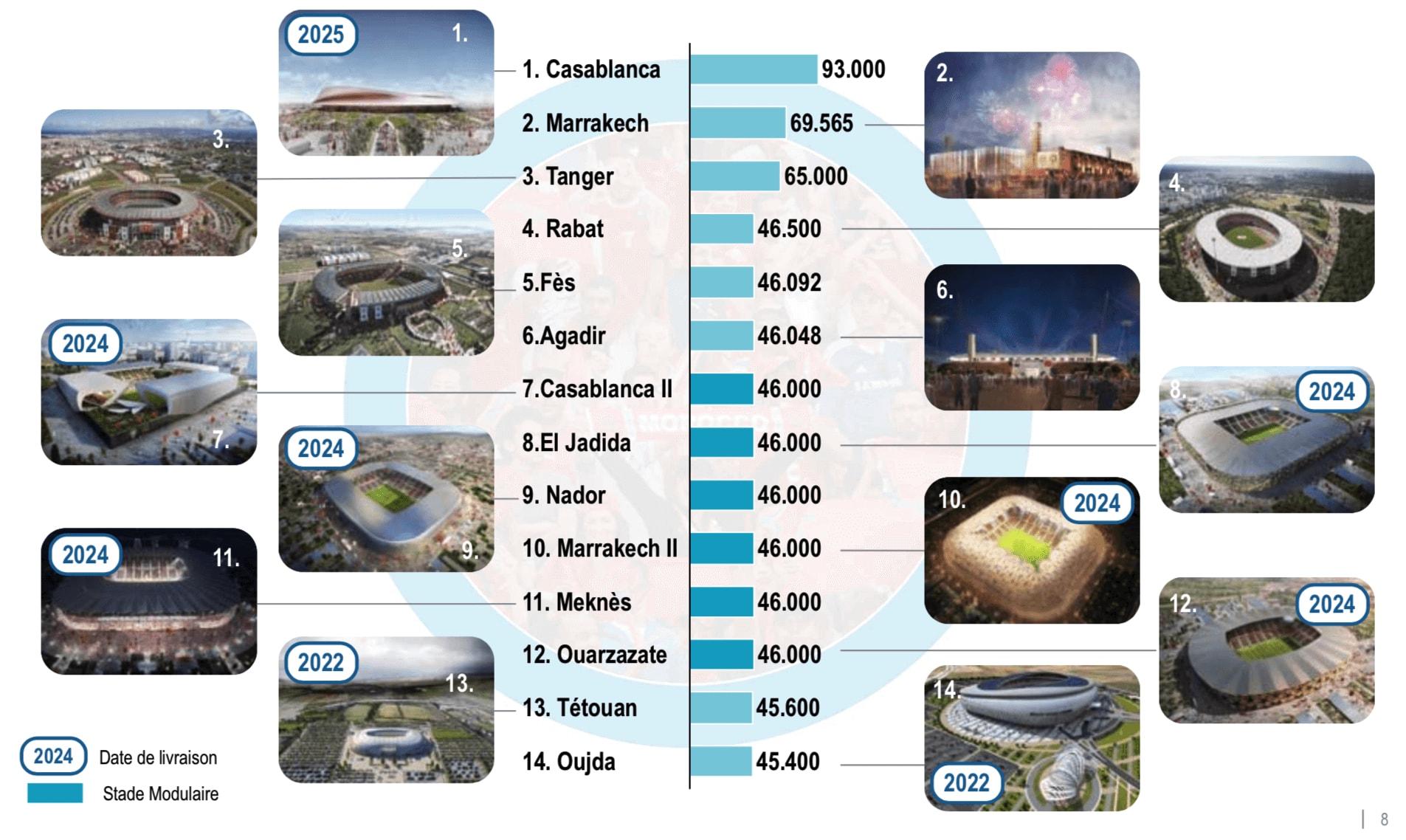 villes et stades morocco 2026