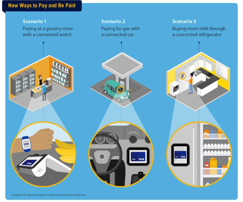 visa-and-the-internet-of-things