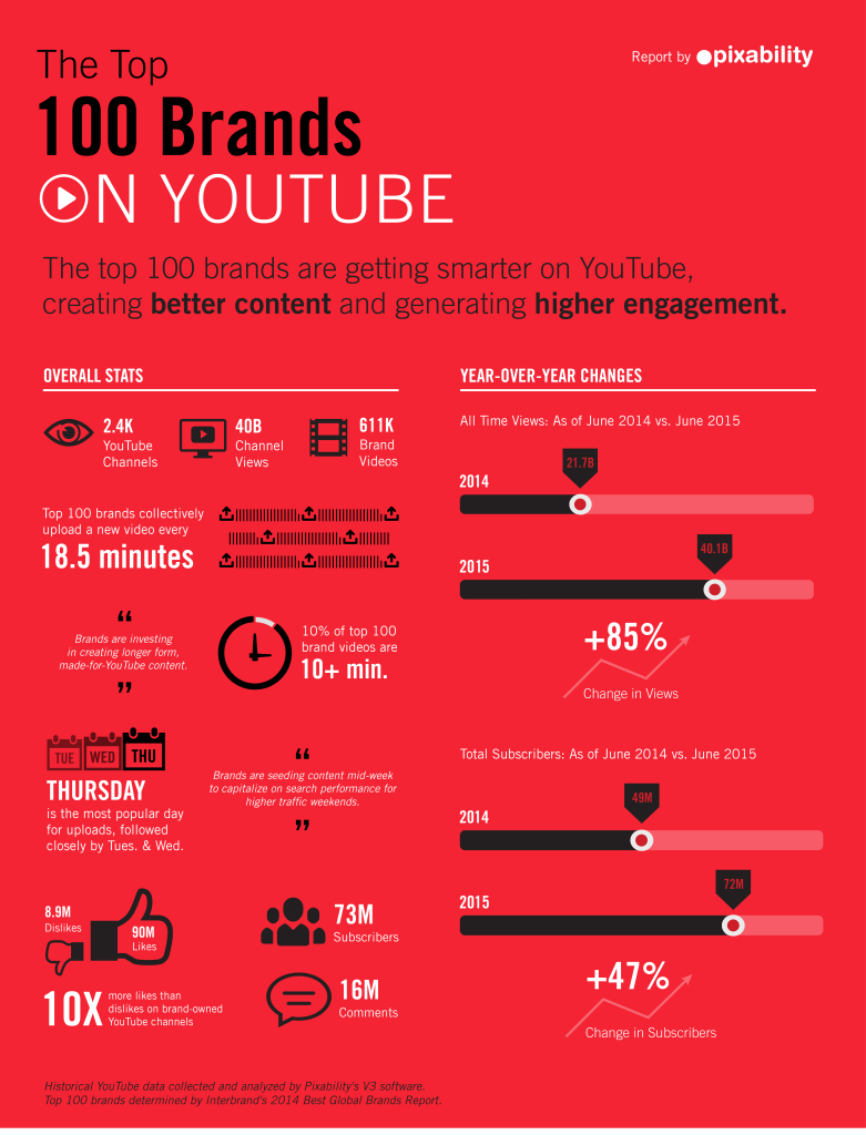 youtube-100-brands-report